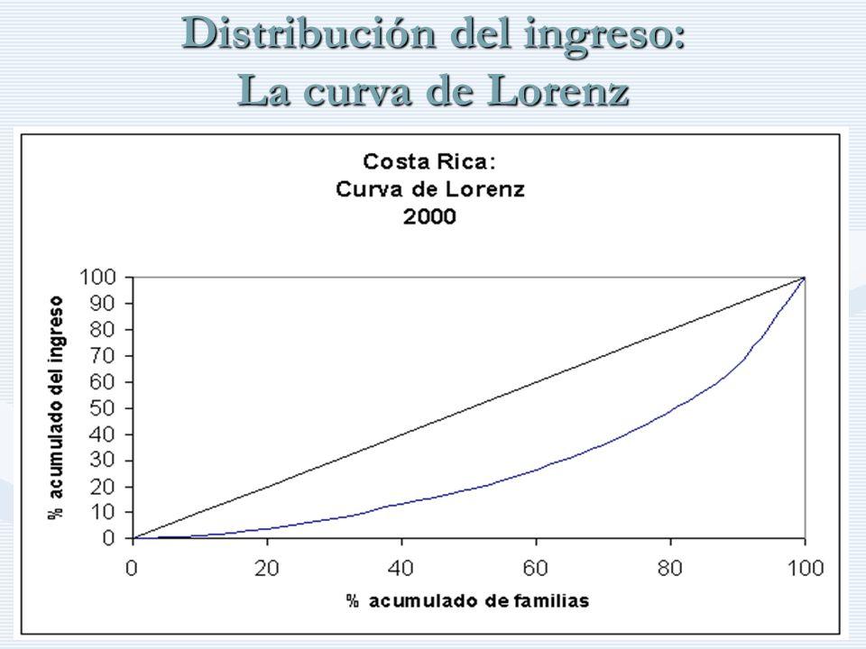 Distribución del ingreso: La curva de Lorenz