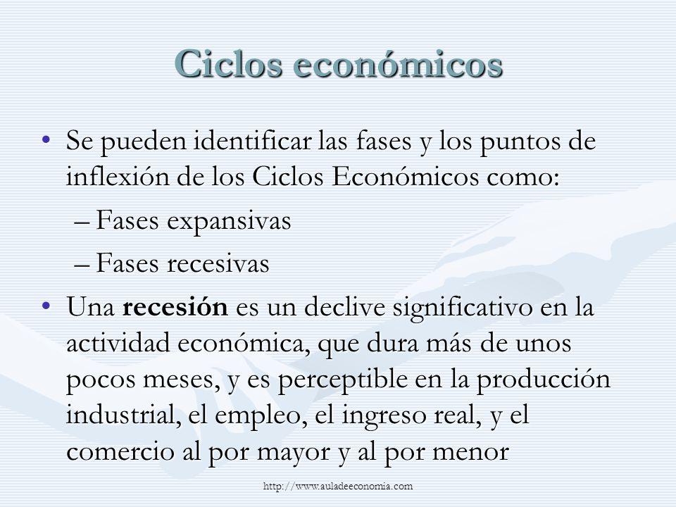 Ciclos económicosSe pueden identificar las fases y los puntos de inflexión de los Ciclos Económicos como: