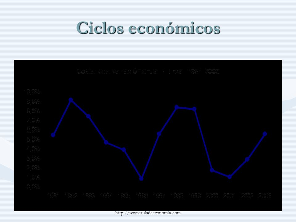Ciclos económicos http://www.auladeeconomia.com