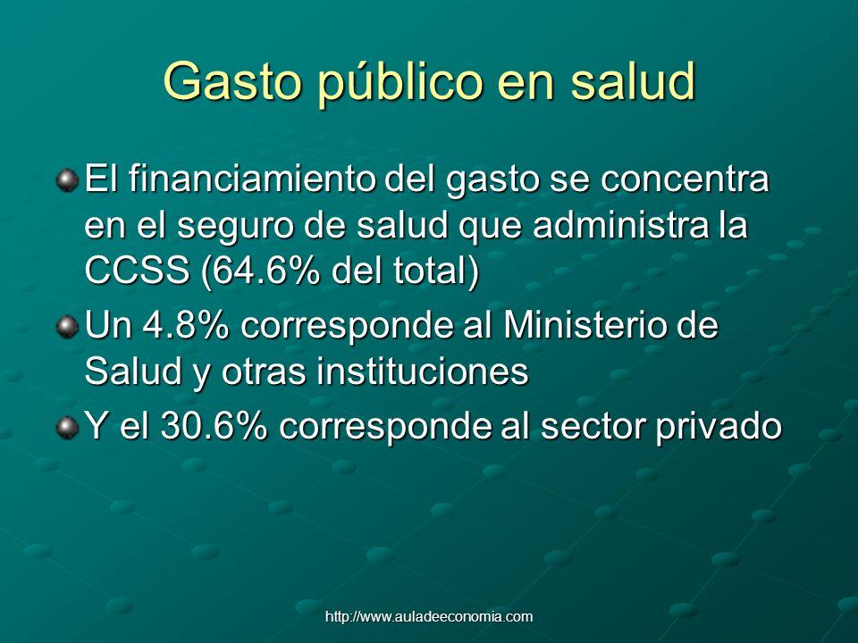 Gasto público en salud El financiamiento del gasto se concentra en el seguro de salud que administra la CCSS (64.6% del total)