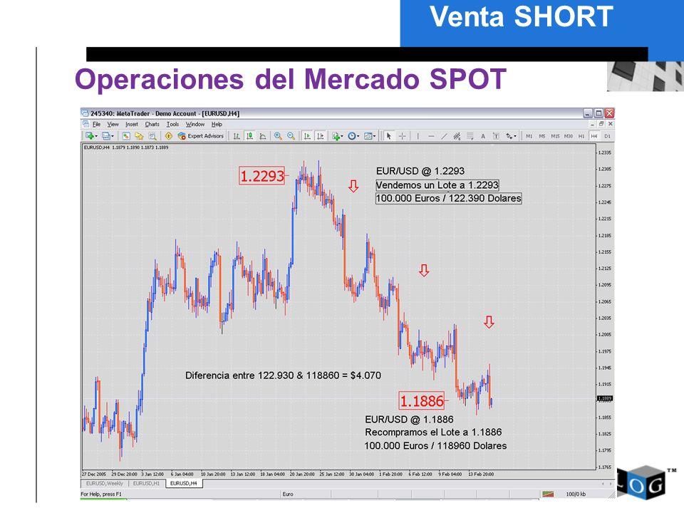 Operaciones del Mercado SPOT