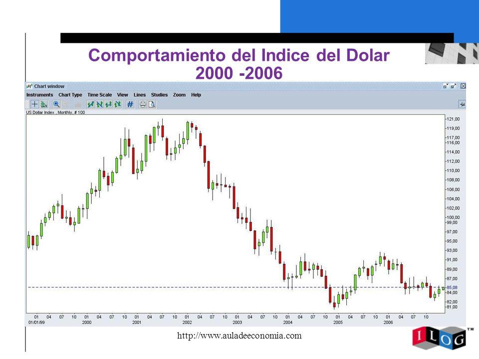 Comportamiento del Indice del Dolar 2000 -2006