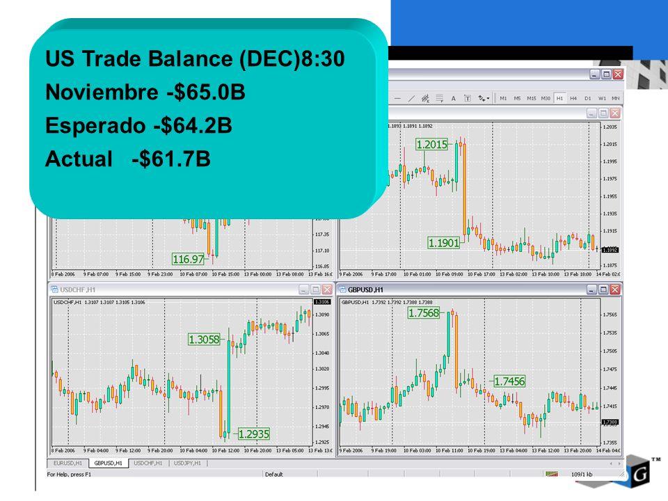 US Trade Balance (DEC)8:30 Noviembre -$65.0B Esperado -$64.2B