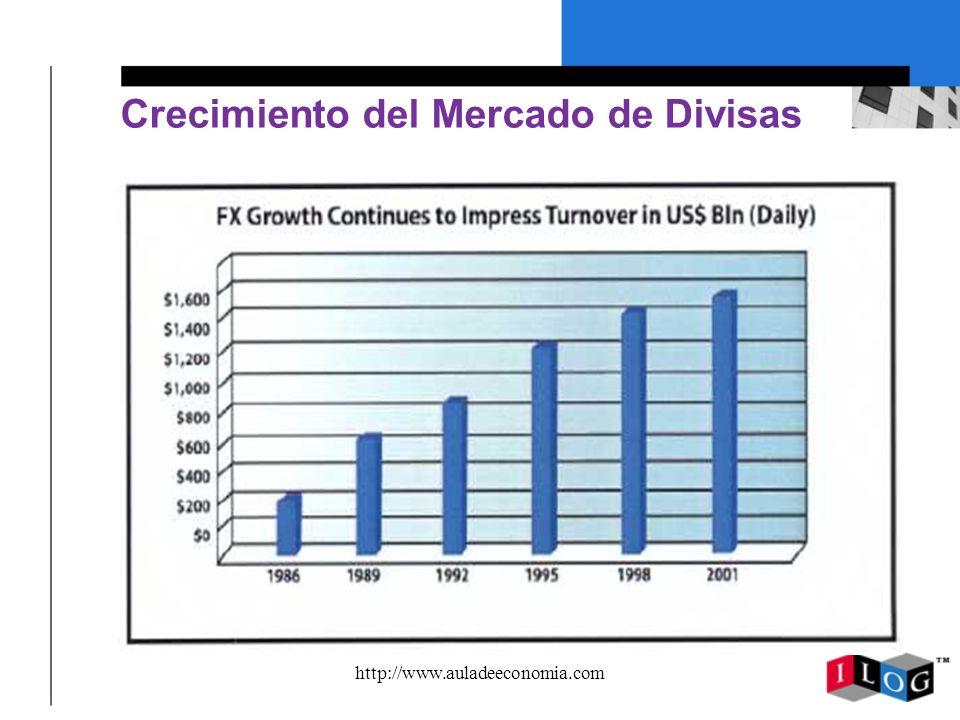 Crecimiento del Mercado de Divisas