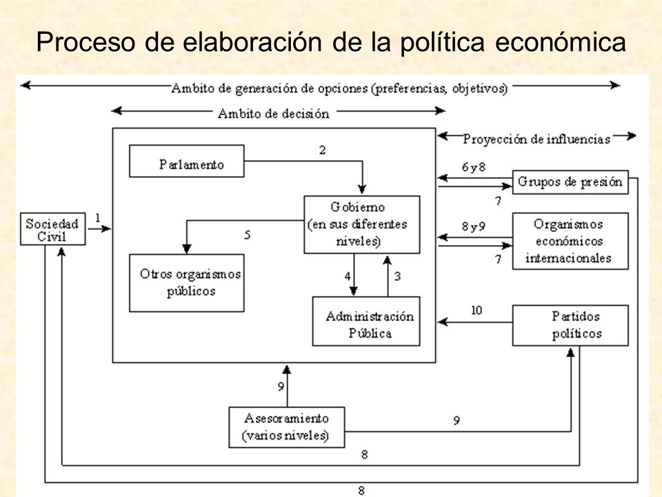 Proceso de elaboración de la política económica