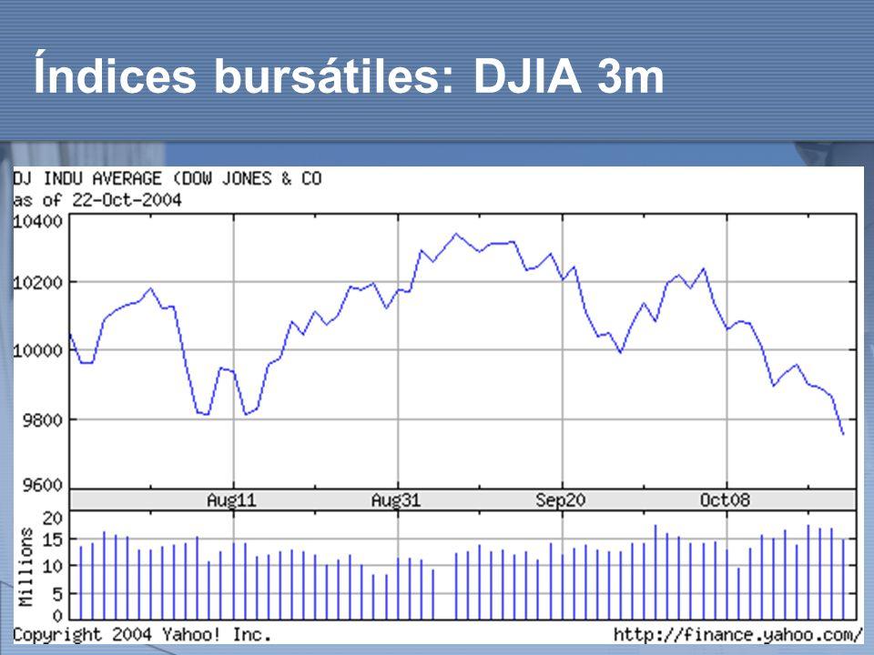 Índices bursátiles: DJIA 3m