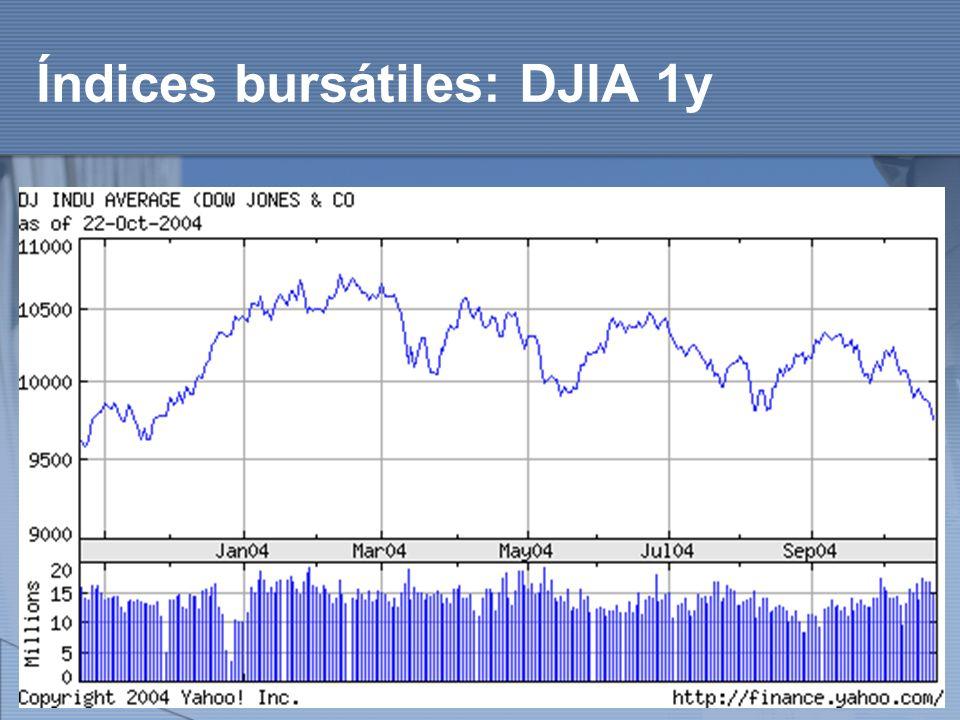 Índices bursátiles: DJIA 1y