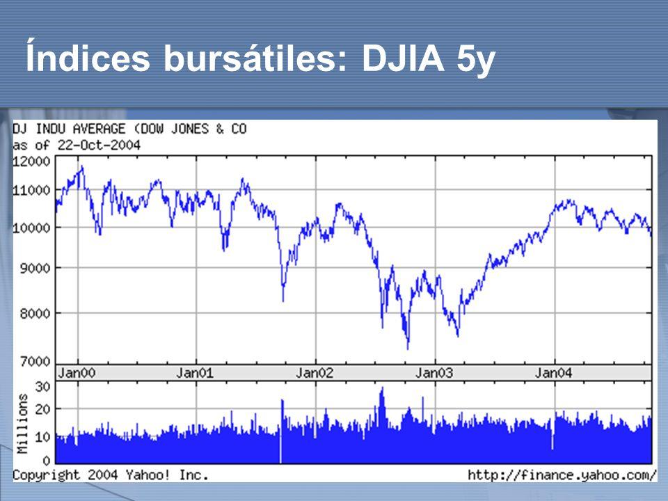 Índices bursátiles: DJIA 5y