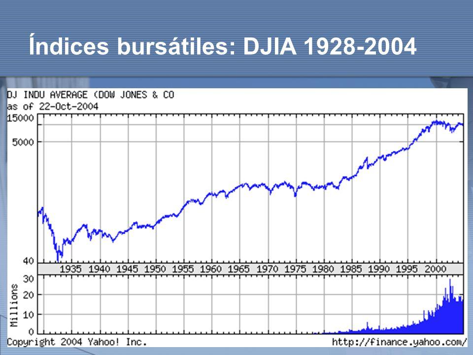 Índices bursátiles: DJIA 1928-2004