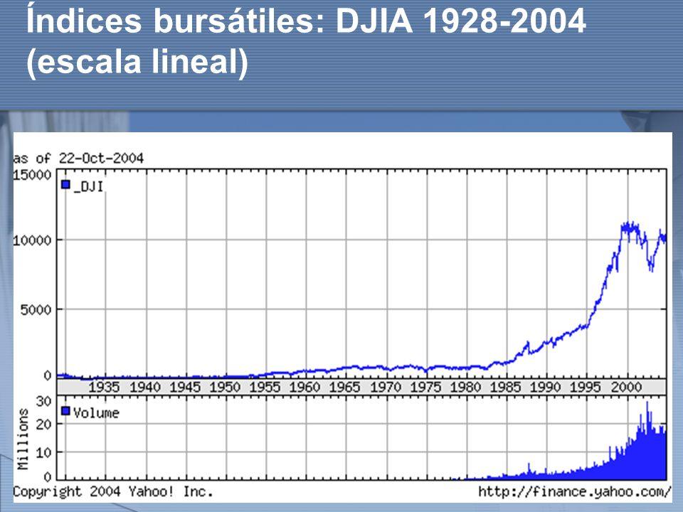 Índices bursátiles: DJIA 1928-2004 (escala lineal)
