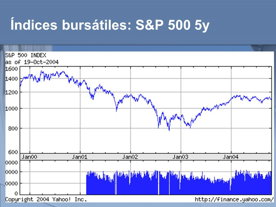 Índices bursátiles: S&P 500 5y