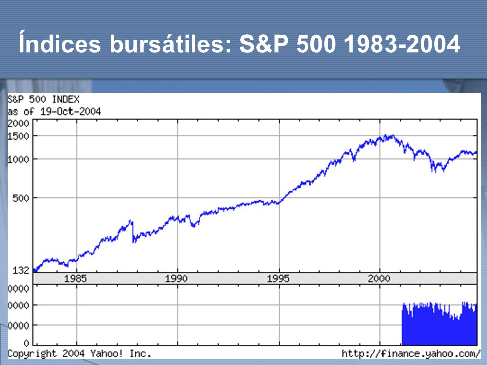 Índices bursátiles: S&P 500 1983-2004