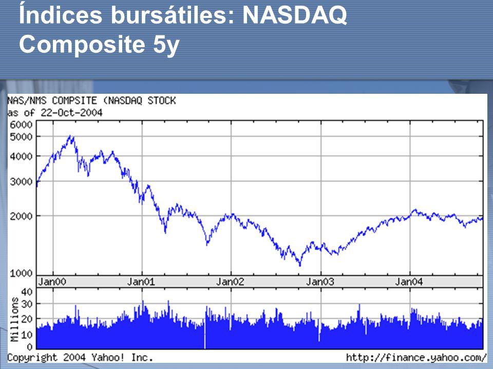 Índices bursátiles: NASDAQ Composite 5y