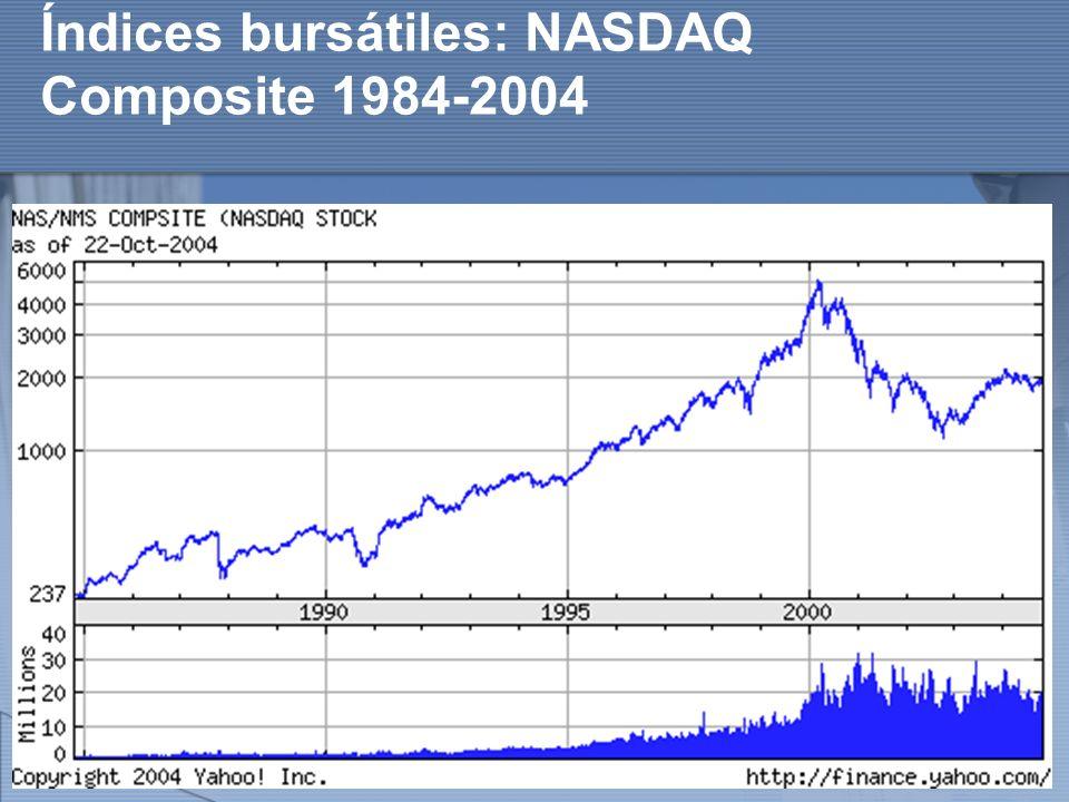 Índices bursátiles: NASDAQ Composite 1984-2004