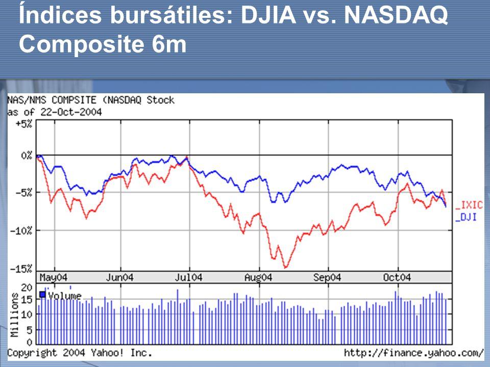 Índices bursátiles: DJIA vs. NASDAQ Composite 6m