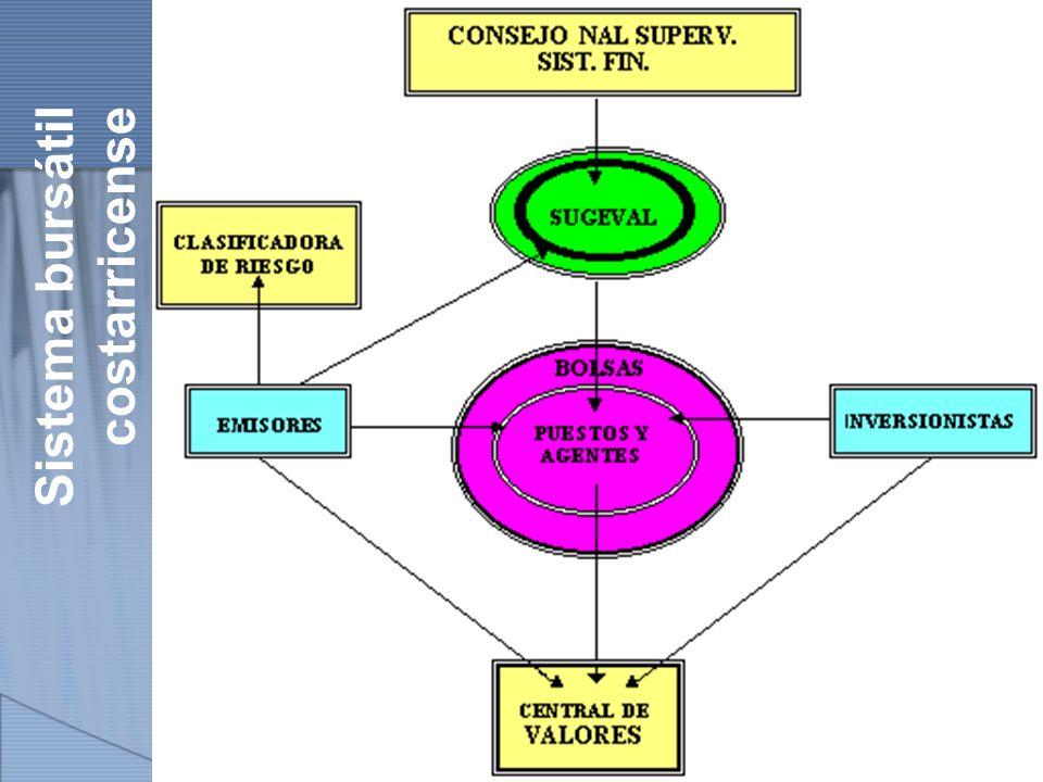 Sistema bursátil costarricense