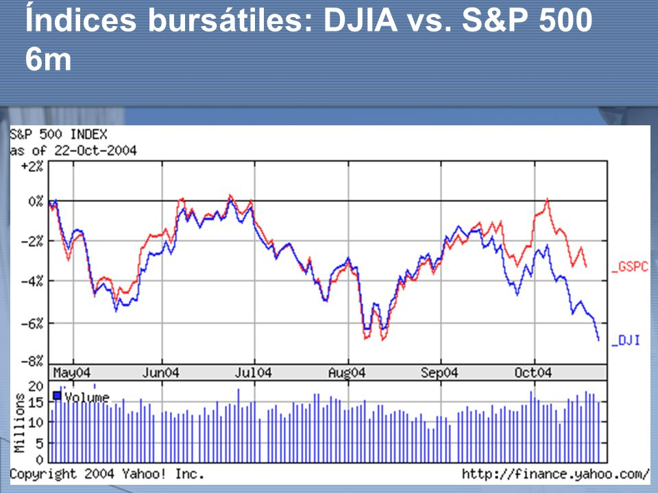 Índices bursátiles: DJIA vs. S&P 500 6m