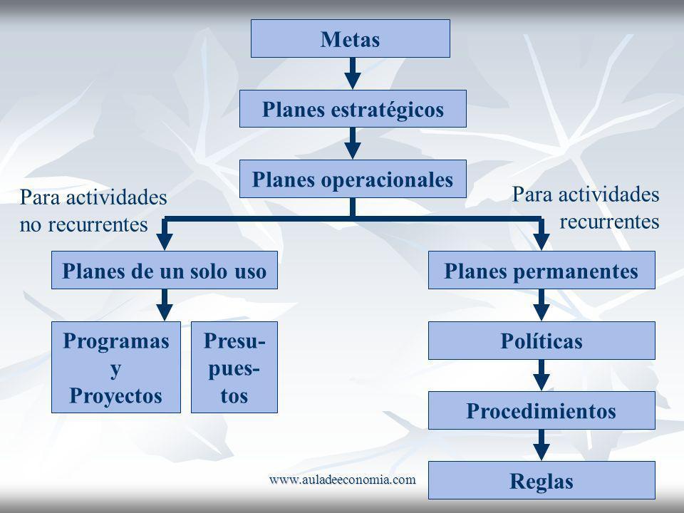 Metas Planes estratégicos Planes operacionales Para actividades