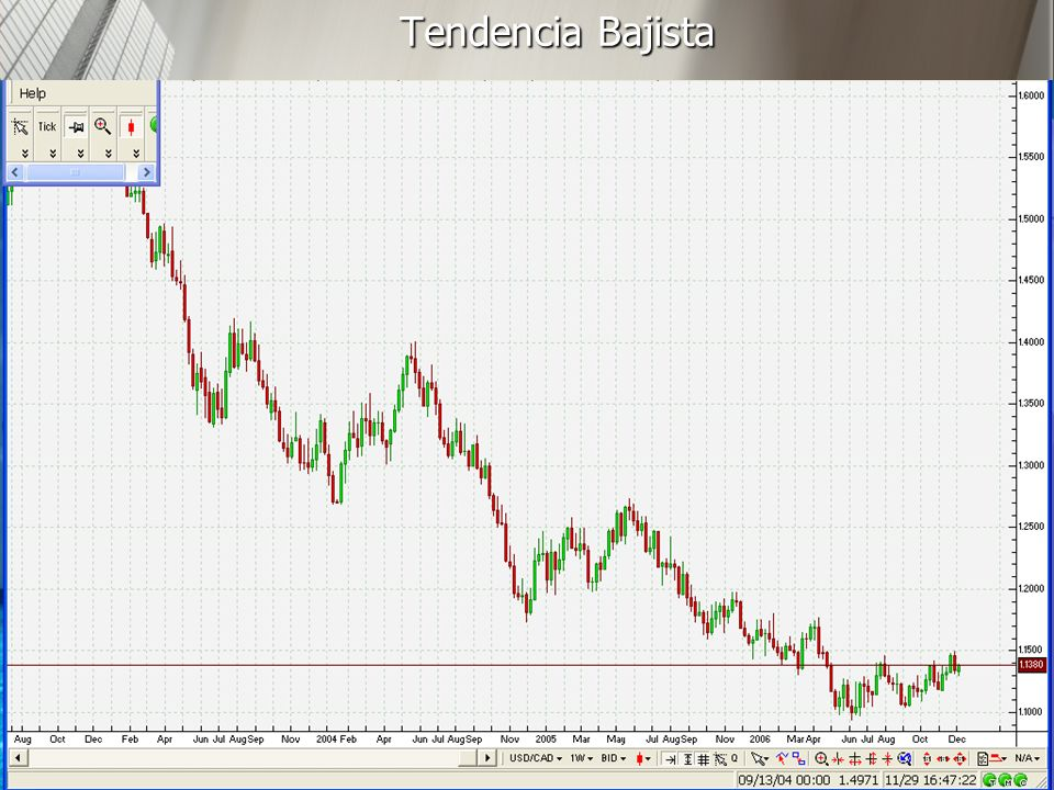 Tendencia Bajista 24/03/2017 http://www.auladeeconomia.com
