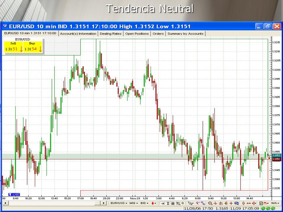 Tendencia Neutral 24/03/2017 http://www.auladeeconomia.com