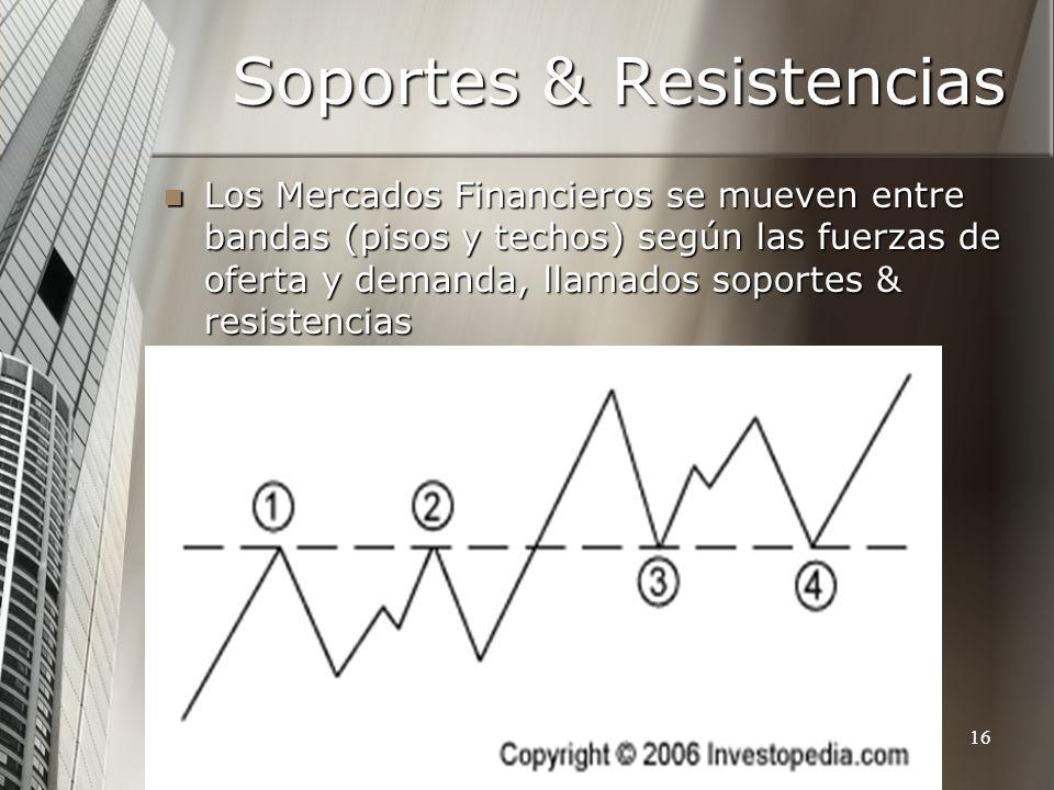 Soportes & Resistencias