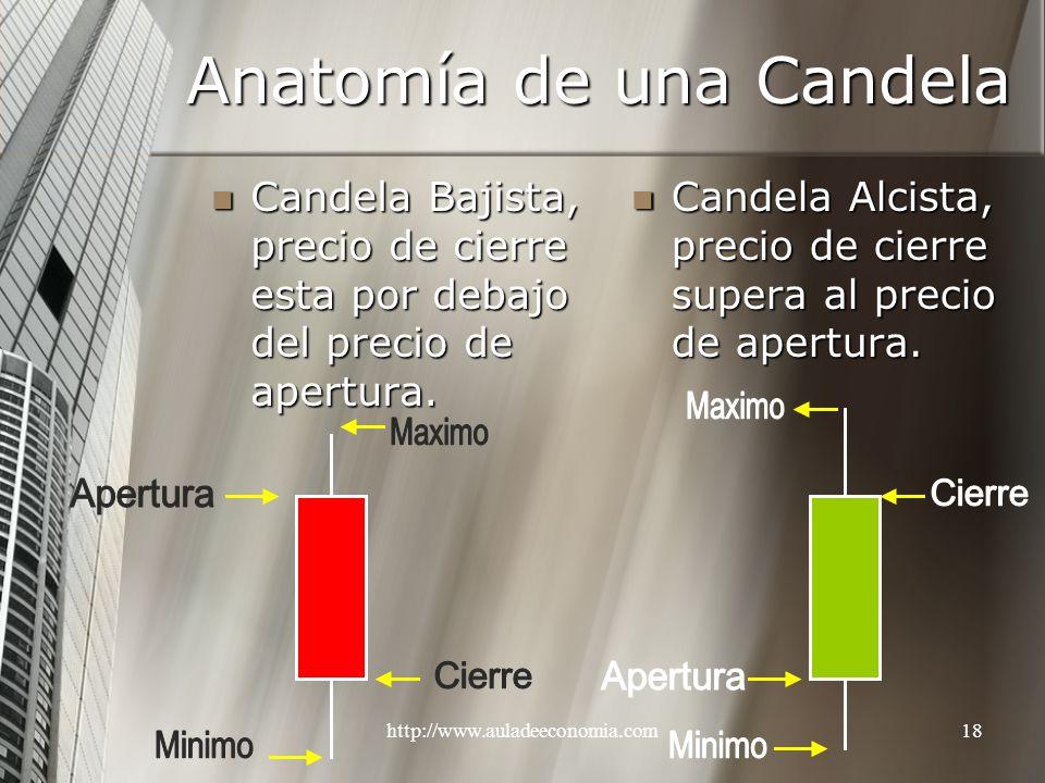 Anatomía de una Candela