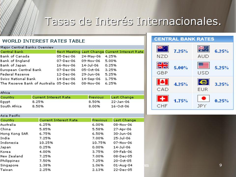 Tasas de Interés Internacionales.