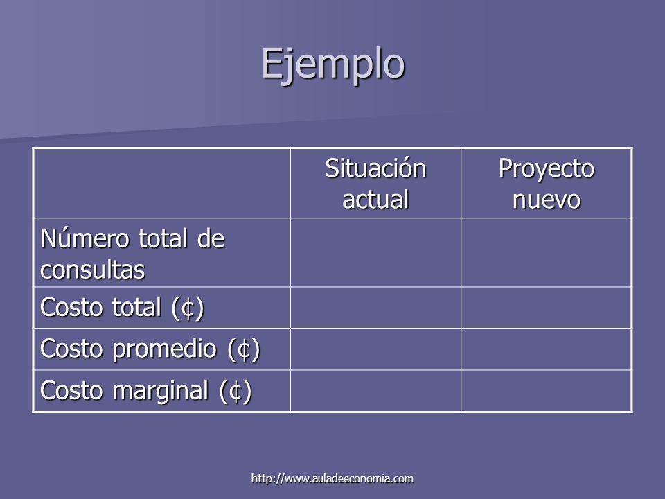 Ejemplo Situación actual Proyecto nuevo Número total de consultas