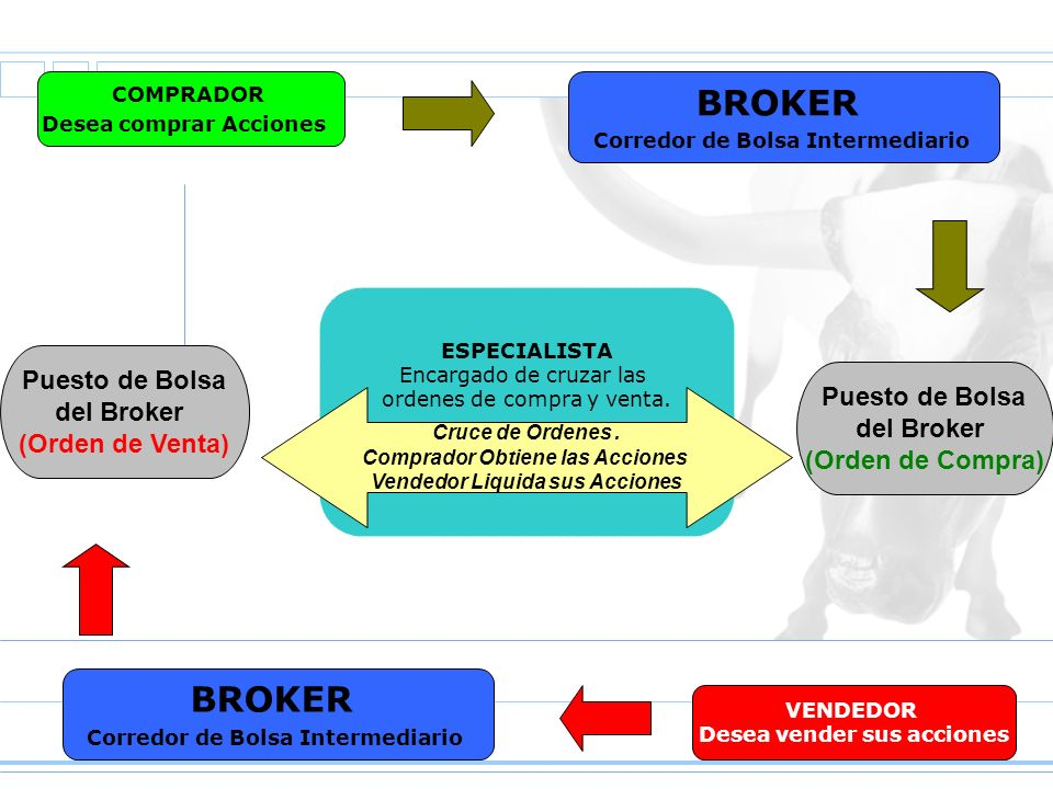BROKER BROKER Puesto de Bolsa del Broker (Orden de Venta)
