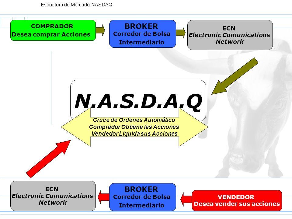 Estructura de Mercado NASDAQ