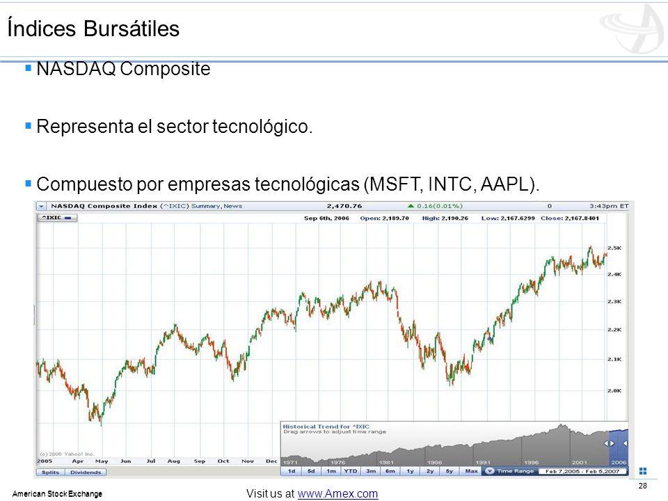 Índices Bursátiles NASDAQ Composite Representa el sector tecnológico.
