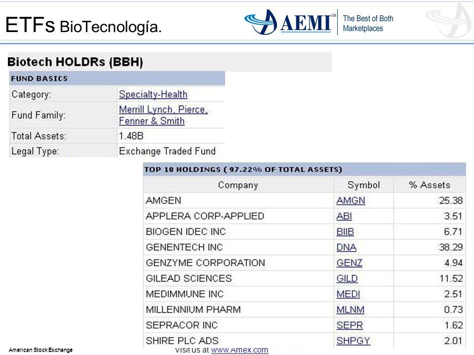 ETFs BioTecnología.