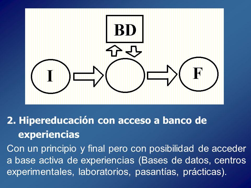 2. Hipereducación con acceso a banco de