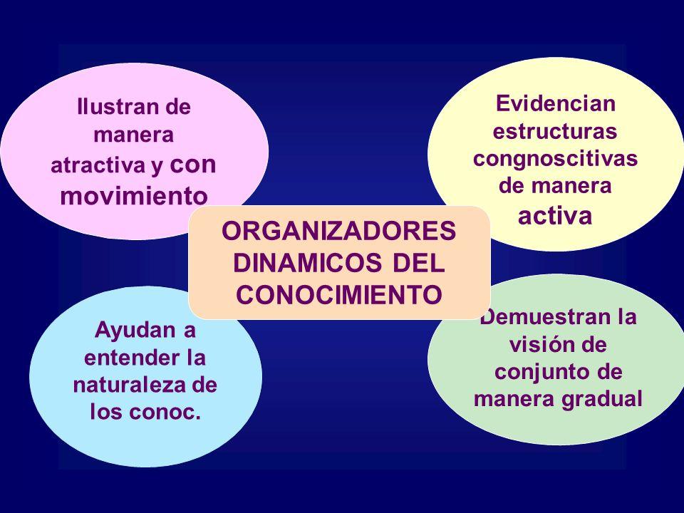 ORGANIZADORES DINAMICOS DEL CONOCIMIENTO