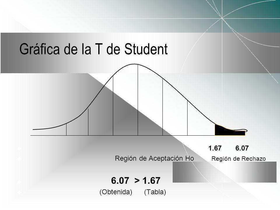 Gráfica de la T de Student