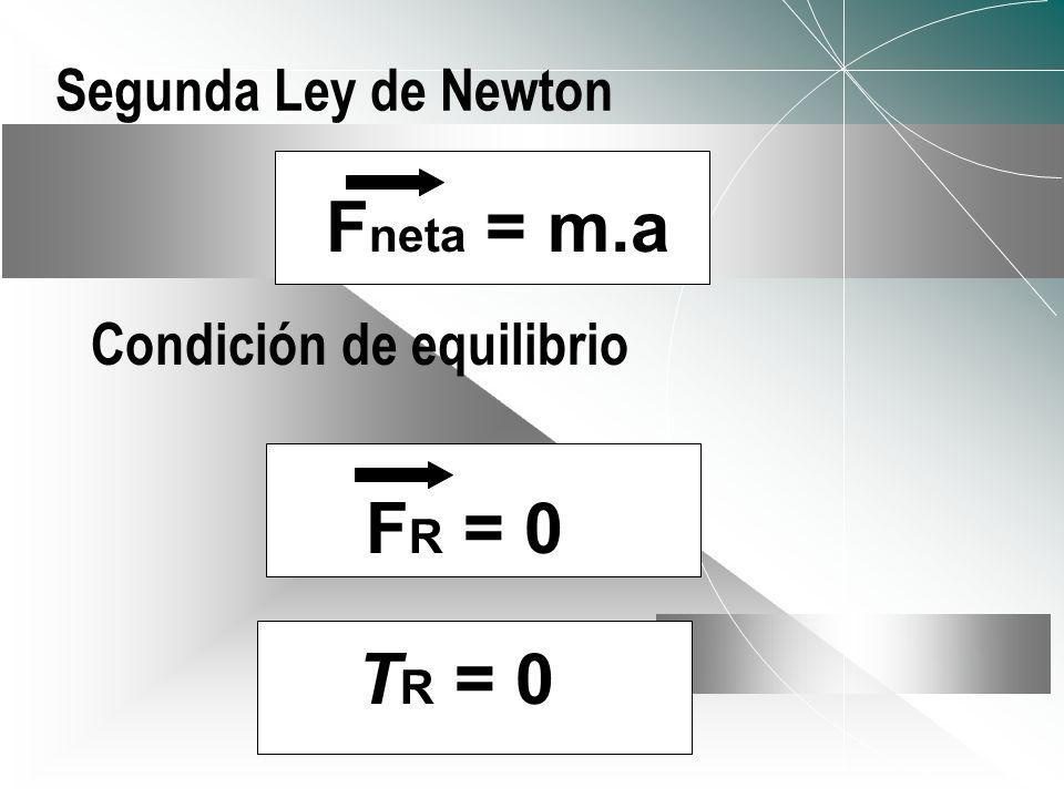 Fneta = m.a FR = 0 TR = 0 Segunda Ley de Newton
