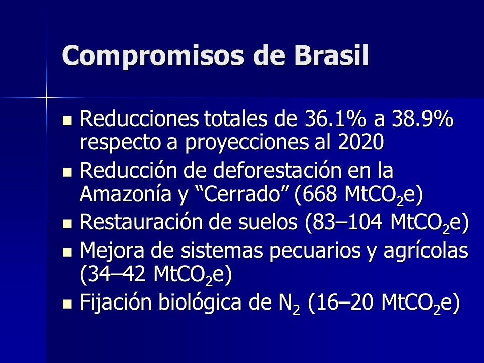 Compromisos de Brasil Reducciones totales de 36.1% a 38.9% respecto a proyecciones al 2020.