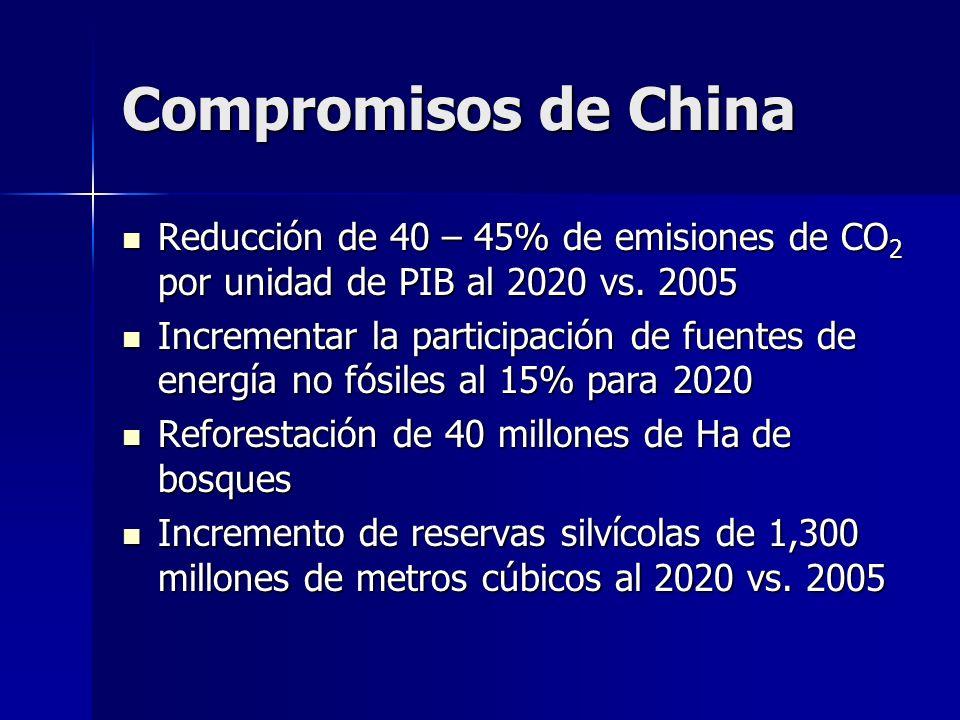 Compromisos de China Reducción de 40 – 45% de emisiones de CO2 por unidad de PIB al 2020 vs. 2005.