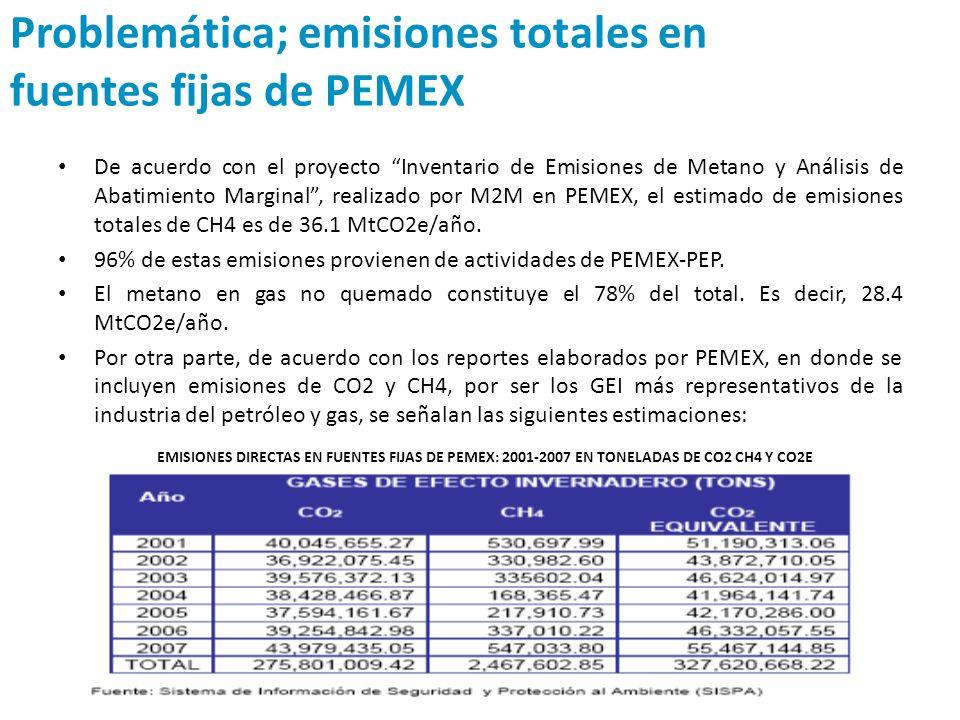 Problemática; emisiones totales en fuentes fijas de PEMEX