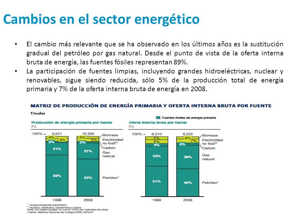 Cambios en el sector energético