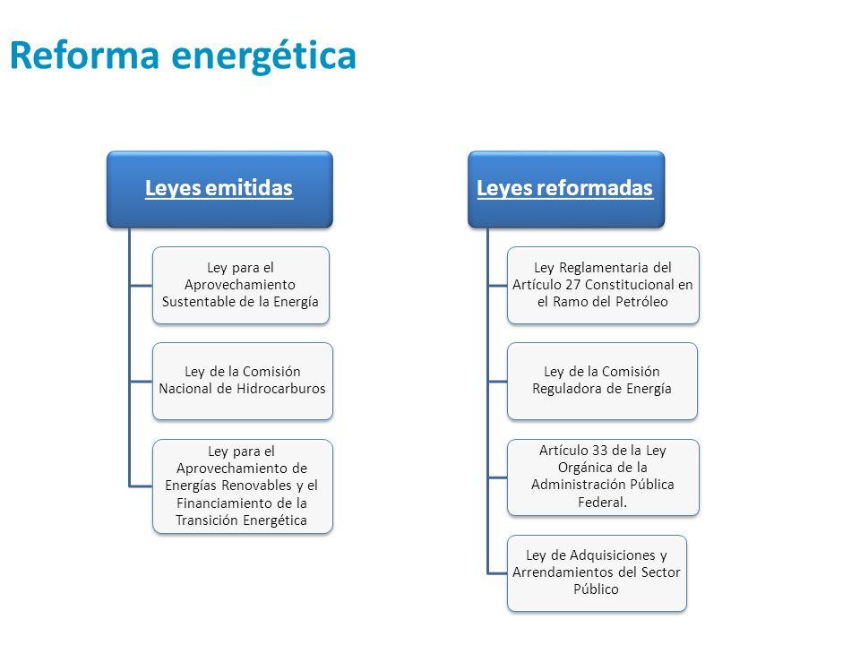 Reforma energética Leyes reformadas Leyes emitidas
