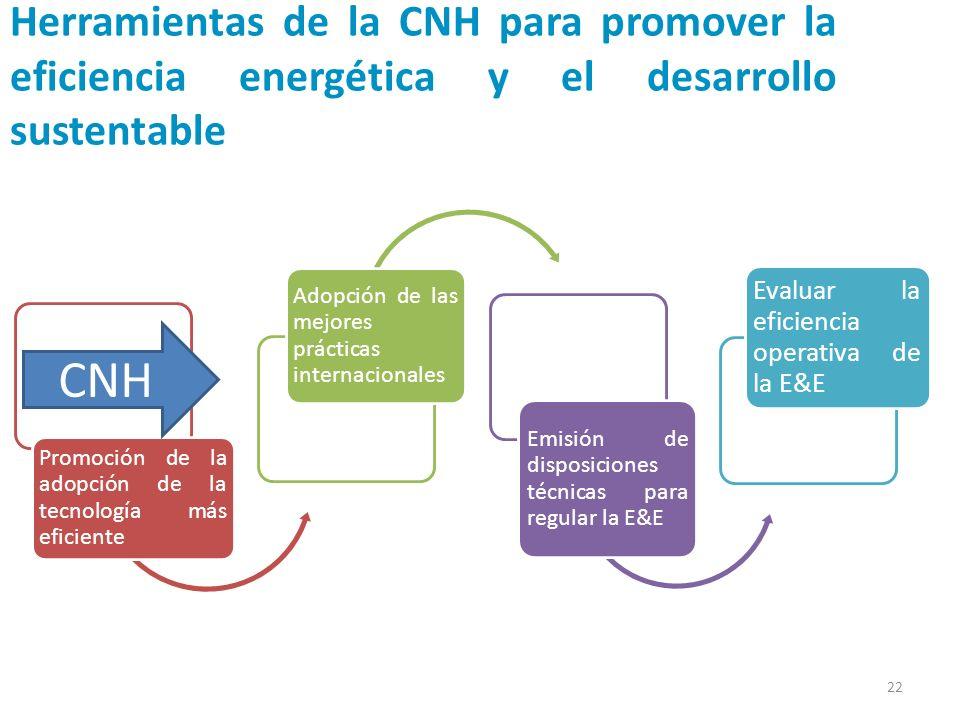 Herramientas de la CNH para promover la eficiencia energética y el desarrollo sustentable