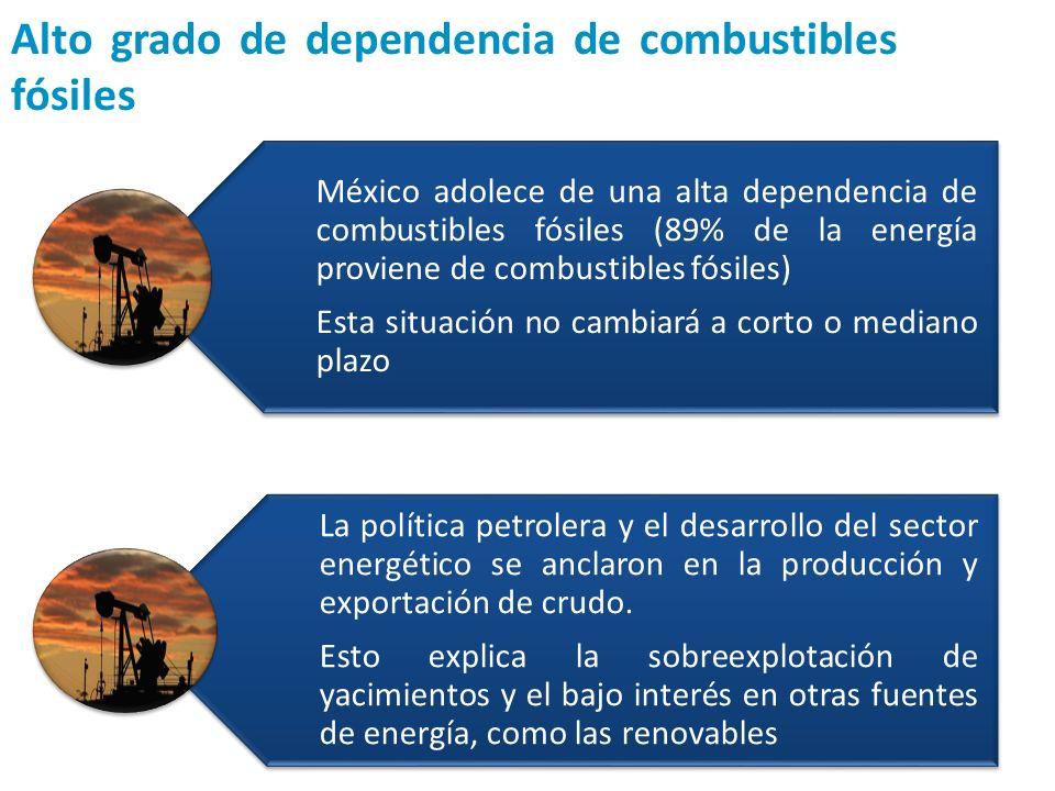 Alto grado de dependencia de combustibles fósiles
