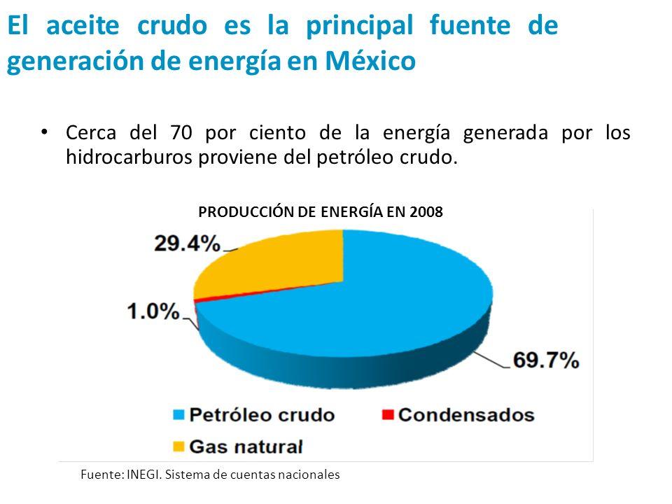 PRODUCCIÓN DE ENERGÍA EN 2008