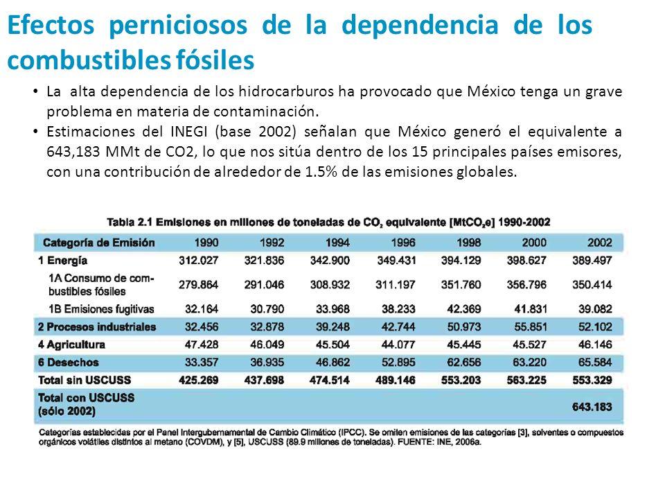 Efectos perniciosos de la dependencia de los combustibles fósiles