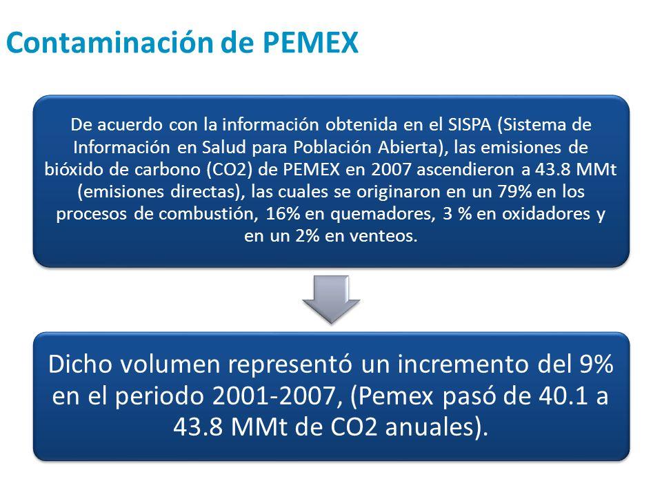 Contaminación de PEMEX