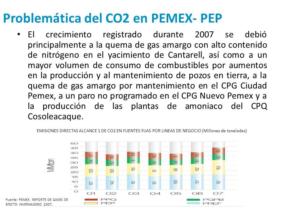 Problemática del CO2 en PEMEX- PEP