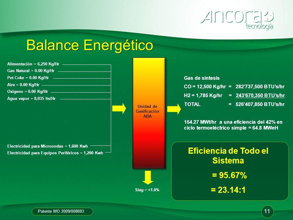 Unidad de Gasificación ABA Eficiencia de Todo el Sistema