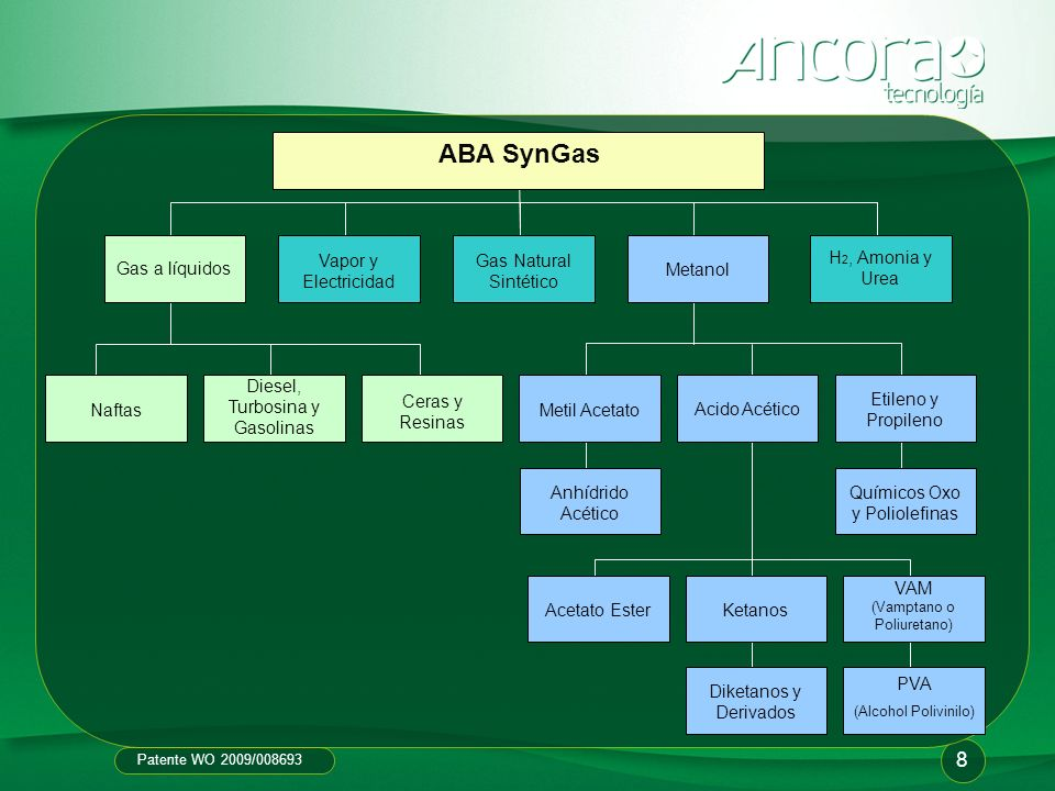 ABA SynGas 8 Vapor y Electricidad Gas Natural Sintético
