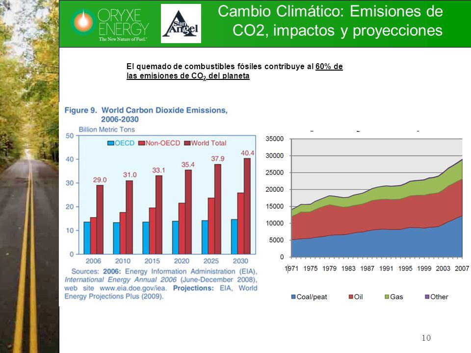 Cambio Climático: Emisiones de CO2, impactos y proyecciones